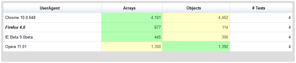 Objetos vs Arrays en Javascript