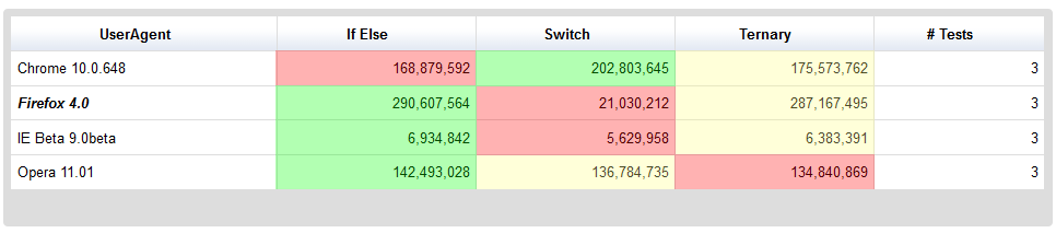 Performance Ternary vs If vs Switch